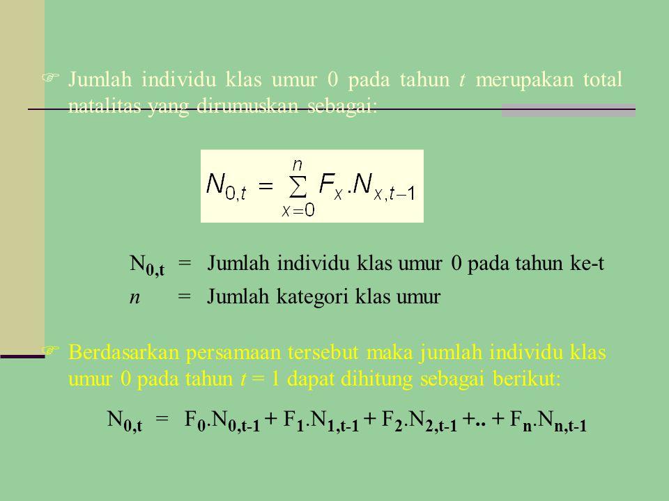  Jumlah individu klas umur 0 pada tahun t merupakan total natalitas yang dirumuskan sebagai: N 0,t =Jumlah individu klas umur 0 pada tahun ke-t n=Jumlah kategori klas umur N 0,t =F 0.N 0,t-1 + F 1.N 1,t-1 + F 2.N 2,t-1 +..