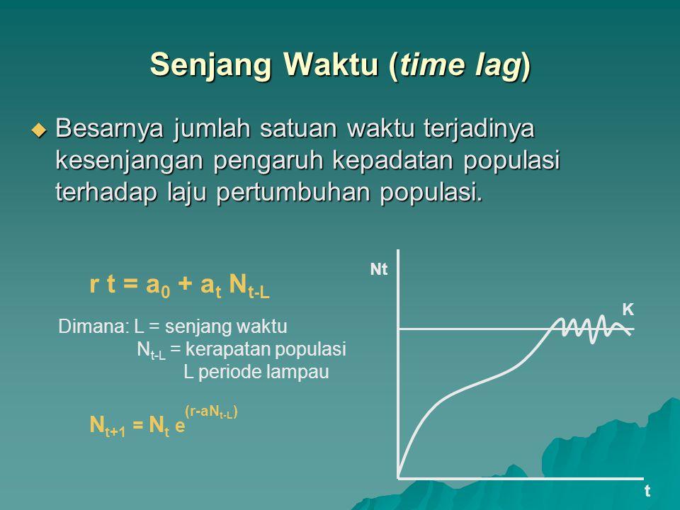 Senjang Waktu (time lag)  Besarnya jumlah satuan waktu terjadinya kesenjangan pengaruh kepadatan populasi terhadap laju pertumbuhan populasi. K t Nt