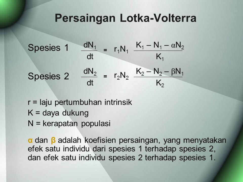 Persaingan Lotka-Volterra Spesies 1 Spesies 2 r = laju pertumbuhan intrinsik K = daya dukung N = kerapatan populasi α dan β adalah koefisien persaingan, yang menyatakan efek satu individu dari spesies 1 terhadap spesies 2, dan efek satu individu spesies 2 terhadap spesies 1.