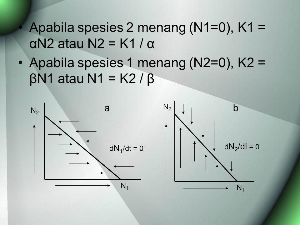 Apabila spesies 2 menang (N1=0), K1 = αN2 atau N2 = K1 / α Apabila spesies 1 menang (N2=0), K2 = βN1 atau N1 = K2 / β b N2N2 N1N1 d N 2 /dt = 0 d N 1 /dt = 0 N2N2 N1N1 a