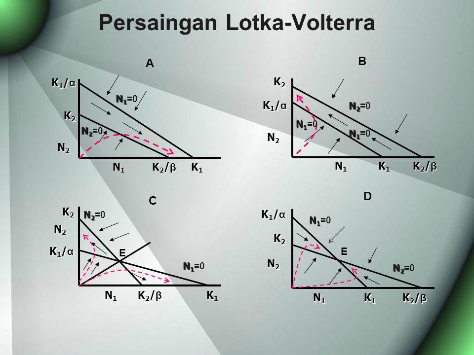 Persaingan Lotka-Volterra N 1 N 1 =0 K 1 / α K 2 K 2 N 2 N 1 K 2 / β K 1 N 2 N 2 =0 A K 2 K 2 K 1 / α K 1 / α N 2 N 1 K 1 K 2 / β N 2 N 2 =0 N 1 N 1 =