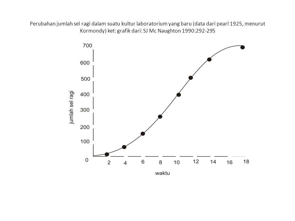 Perubahan jumlah sel ragi dalam suatu kultur laboratorium yang baru (data dari pearl 1925, menurut Kormondy) ket: grafik dari: SJ Mc Naughton 1990:292