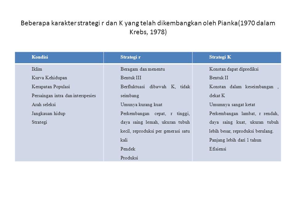 Beberapa karakter strategi r dan K yang telah dikembangkan oleh Pianka(1970 dalam Krebs, 1978) KondisiStrategi rStrategi K Iklim Kurva Kehidupan Kerap
