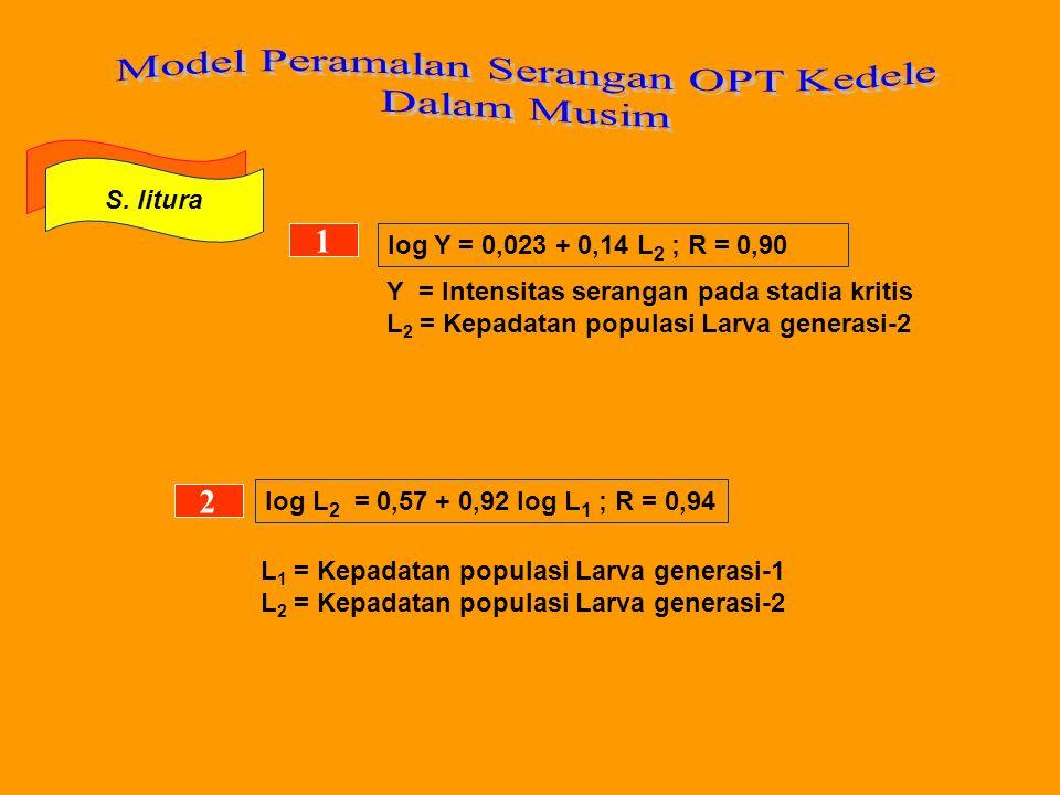 S. litura log Y = 0,023 + 0,14 L 2 ; R = 0,90 1 Y = Intensitas serangan pada stadia kritis L 2 = Kepadatan populasi Larva generasi-2 2 log L 2 = 0,57