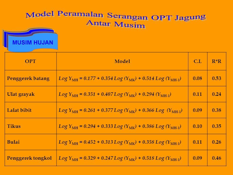 MUSIM HUJAN OPTModelC.LR*R Penggerek batang Log Y MH = 0.177 + 0.354 Log (Y MK ) + 0.514 Log (Y MH-1 ) 0.080.53 Ulat grayak Log Y MH = 0.351 + 0.407 L