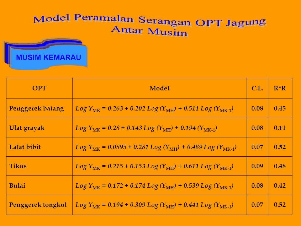 MUSIM KEMARAU OPTModelC.L.R*R Penggerek batang Log Y MK = 0.263 + 0.202 Log (Y MH ) + 0.511 Log (Y MK-1 ) 0.080.45 Ulat grayak Log Y MK = 0.28 + 0.143