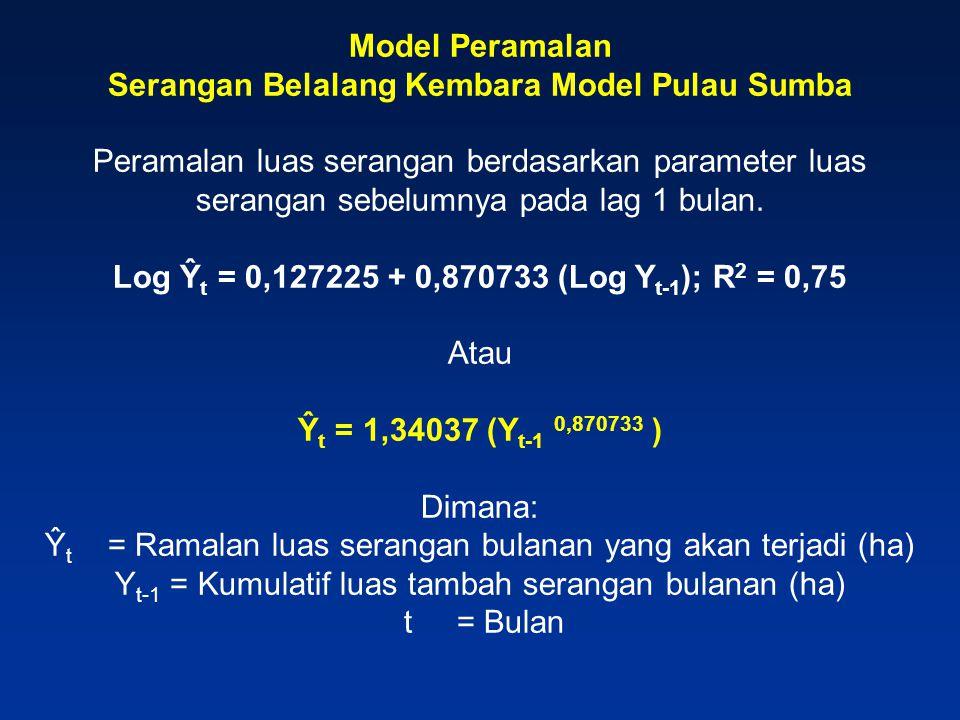Model Peramalan Serangan Belalang Kembara Model Pulau Sumba Peramalan luas serangan berdasarkan parameter luas serangan sebelumnya pada lag 1 bulan. L