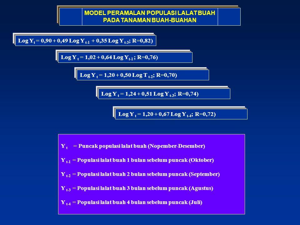 MODEL PERAMALAN POPULASI LALAT BUAH PADA TANAMAN BUAH-BUAHAN Log Y t = 0,90 + 0,49 Log Y t-1 + 0,35 Log Y t-3 ; R=0,82) Log Y t = 1,02 + 0,64 Log Y t-