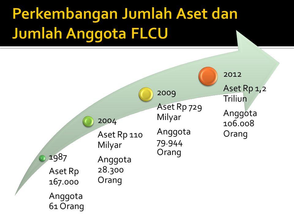  Indikator financial performance: 1.Dilihat dari cakupan geografis dan jumlah anggota.