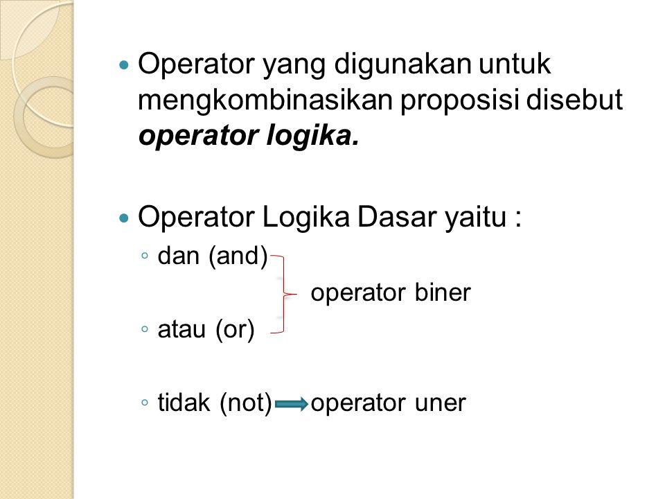 Operator yang digunakan untuk mengkombinasikan proposisi disebut operator logika. Operator Logika Dasar yaitu : ◦ dan (and) operator biner ◦ atau (or)