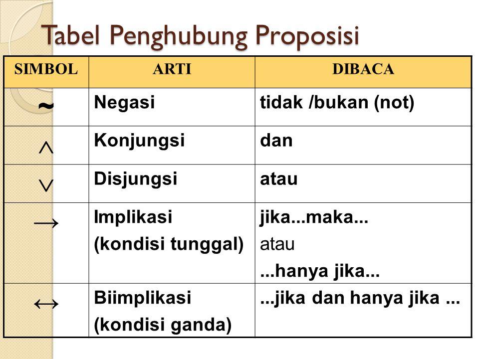 Tabel Penghubung Proposisi SIMBOLARTIDIBACA ~ Negasitidak /bukan (not)  Konjungsidan  Disjungsiatau → Implikasi (kondisi tunggal) jika...maka... ata