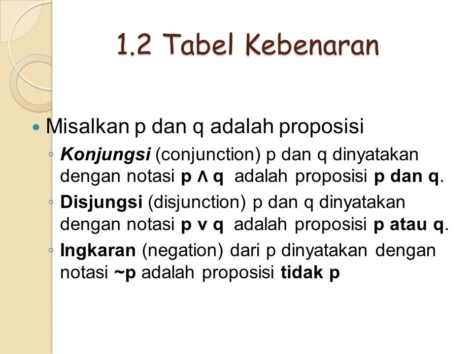1.2 Tabel Kebenaran Misalkan p dan q adalah proposisi ◦ Konjungsi (conjunction) p dan q dinyatakan dengan notasi p Λ q adalah proposisi p dan q. ◦ Dis