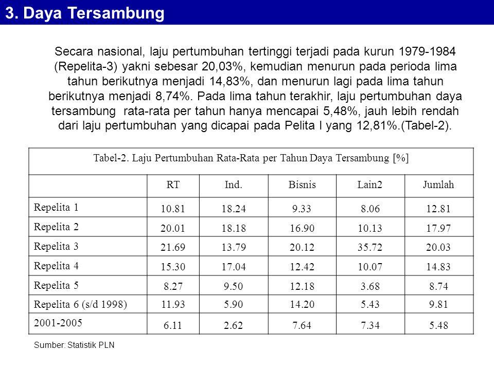 Tabel-2.