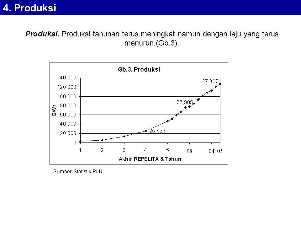 Produksi.Produksi tahunan terus meningkat namun dengan laju yang terus menurun.(Gb.3).