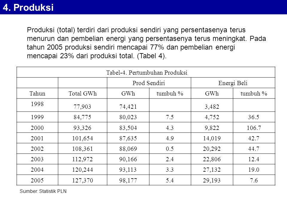 Tabel-4.