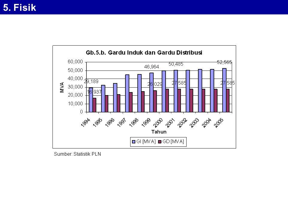 5. Fisik Sumber: Statistik PLN