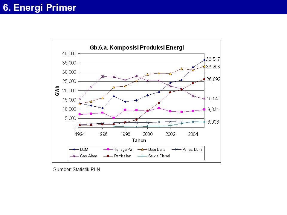 6. Energi Primer Sumber: Statistik PLN