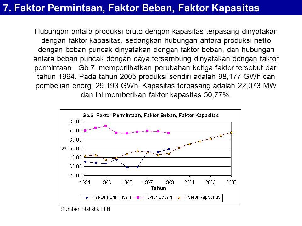 7. Faktor Permintaan, Faktor Beban, Faktor Kapasitas Hubungan antara produksi bruto dengan kapasitas terpasang dinyatakan dengan faktor kapasitas, sed