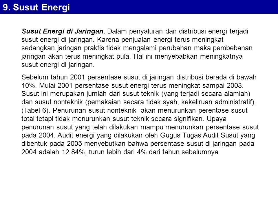 Susut Energi di Jaringan.Dalam penyaluran dan distribusi energi terjadi susut energi di jaringan.