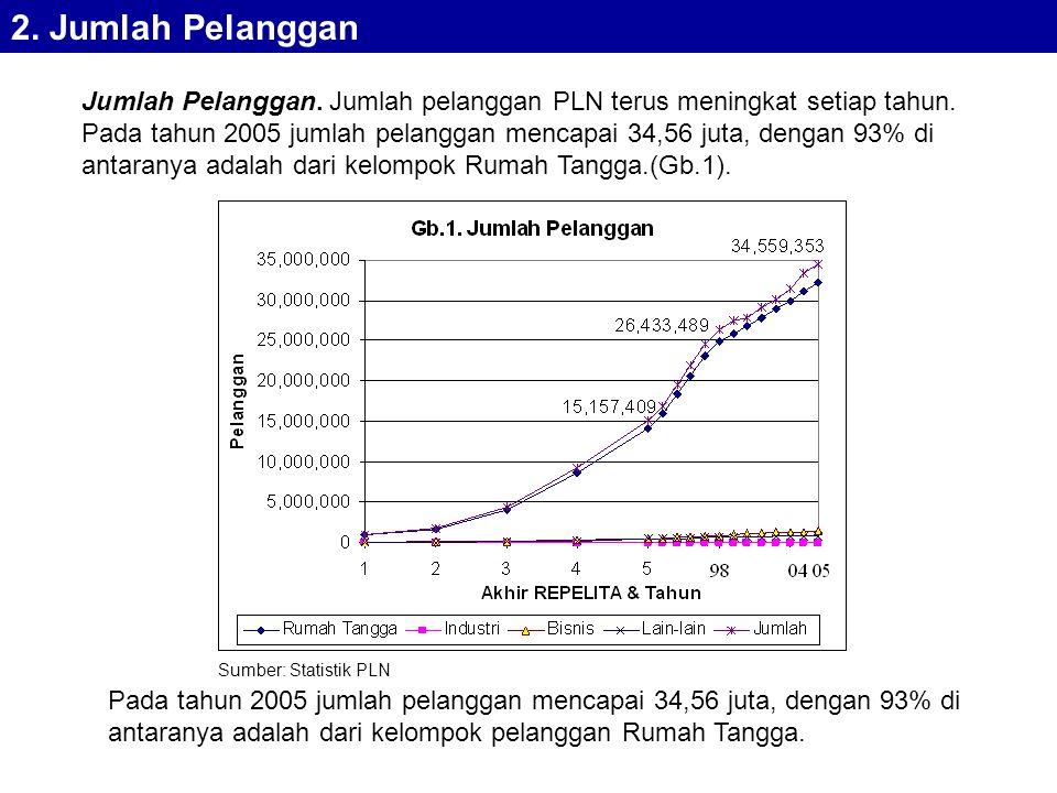 Jumlah Pelanggan.Jumlah pelanggan PLN terus meningkat setiap tahun.