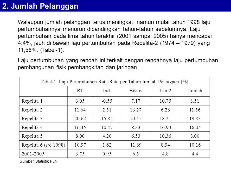 Walaupun jumlah pelanggan terus meningkat, namun mulai tahun 1998 laju pertumbuhannya menurun dibandingkan tahun-tahun sebelumnya.