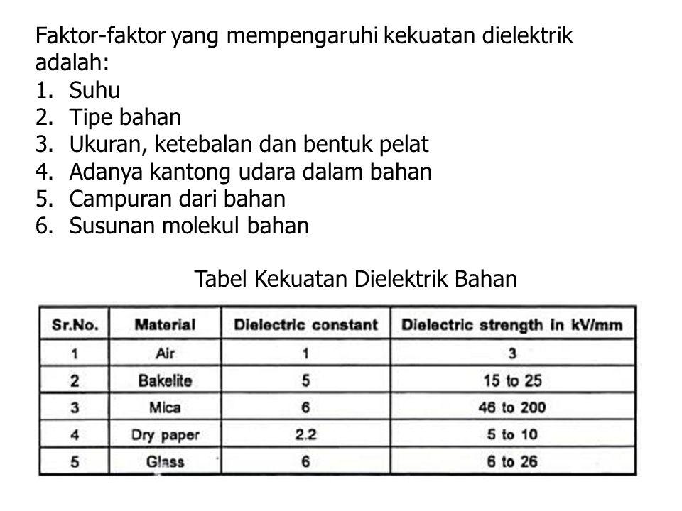 Faktor-faktor yang mempengaruhi kekuatan dielektrik adalah: 1.Suhu 2.Tipe bahan 3.Ukuran, ketebalan dan bentuk pelat 4.Adanya kantong udara dalam baha