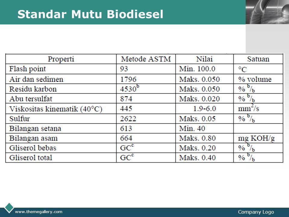 LOGO Standar Mutu Biodiesel www.themegallery.com Company Logo