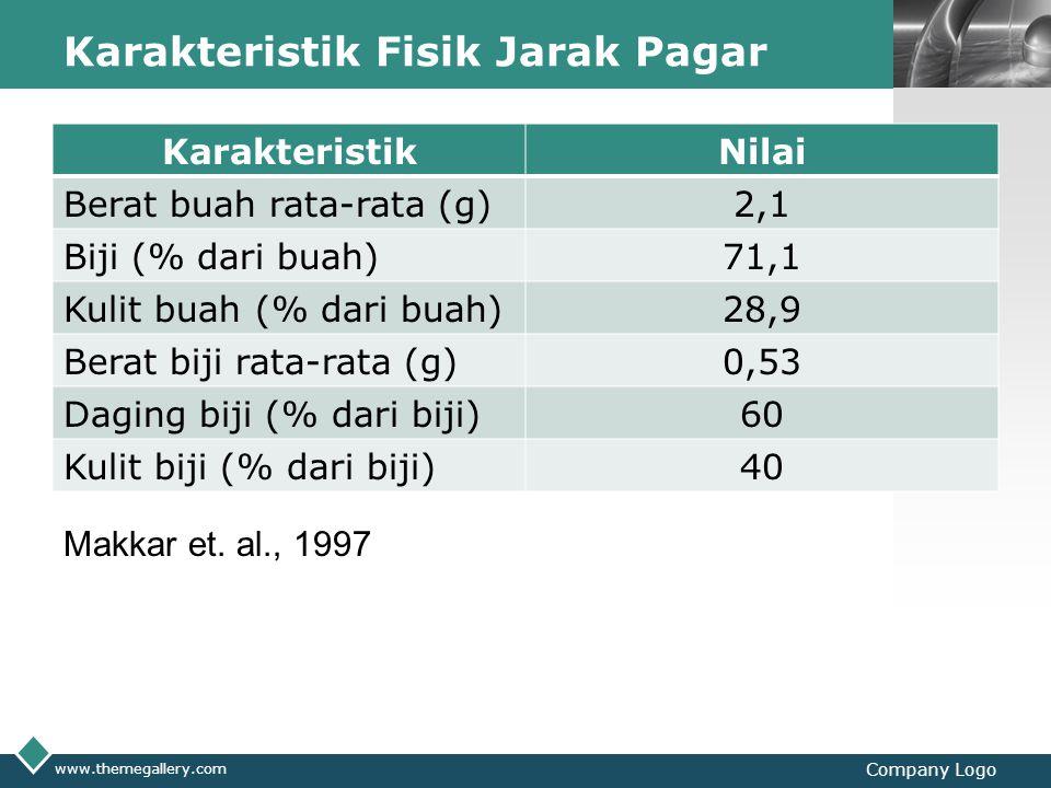 LOGO Karakteristik Fisik Jarak Pagar KarakteristikNilai Berat buah rata-rata (g)2,1 Biji (% dari buah)71,1 Kulit buah (% dari buah)28,9 Berat biji rat