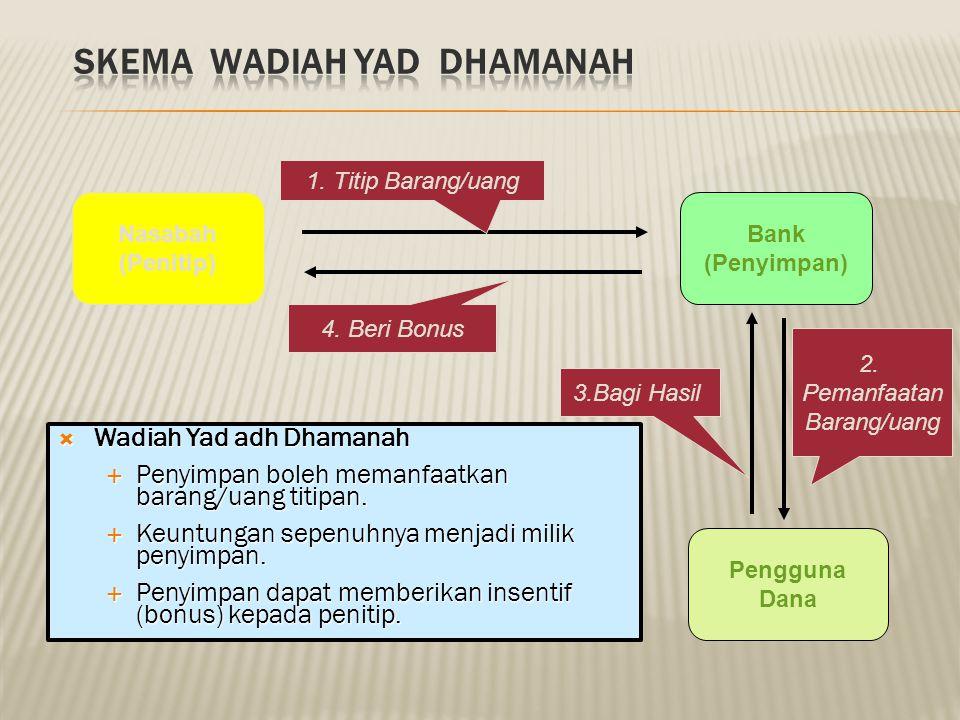  Wadiah Yad al Amanah  Penyimpan tidak boleh memanfaatkan barang/uang titipan.  Penyimpan dapat mengenakan biaya penitipan. Nasabah (Penitip) Bank