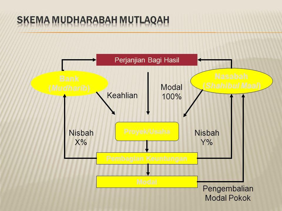  Wadiah Yad adh Dhamanah  Penyimpan boleh memanfaatkan barang/uang titipan.  Keuntungan sepenuhnya menjadi milik penyimpan.  Penyimpan dapat membe