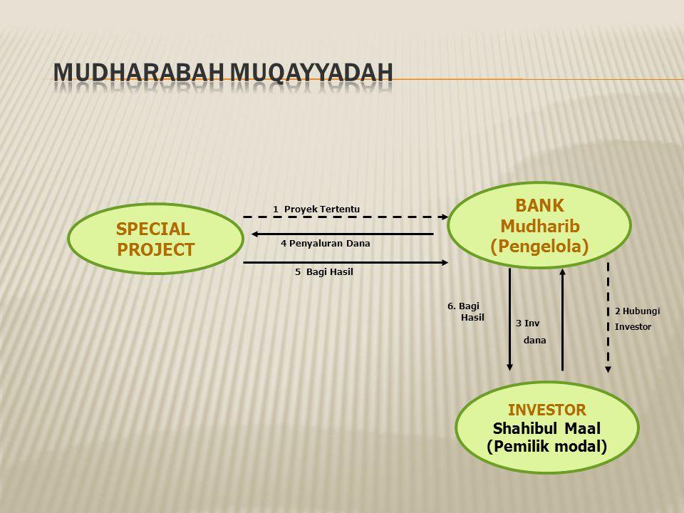 Bank (Mudharib) Nasabah (Shahibul Maal) Proyek/Usaha Pembagian Keuntungan Modal Perjanjian Bagi Hasil Nisbah X% Nisbah Y% Modal 100% Keahlian Pengemba