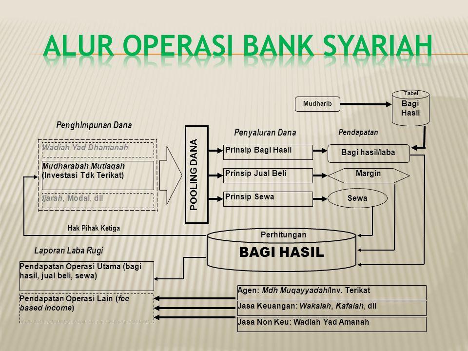  Penghimpunan & Penyaluran ZIS (Zakat, Infaq, Shadaqah)  Pinjaman kebajikan (Qardhul Hasan)