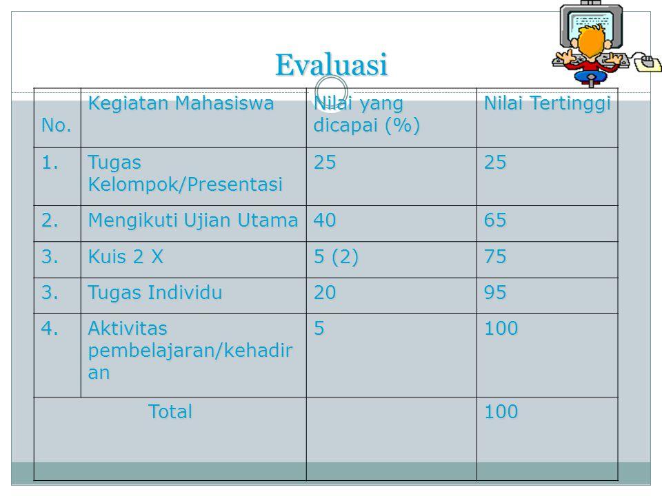 Evaluasi No.Kegiatan Mahasiswa Nilai yang dicapai (%) Nilai Tertinggi 1.