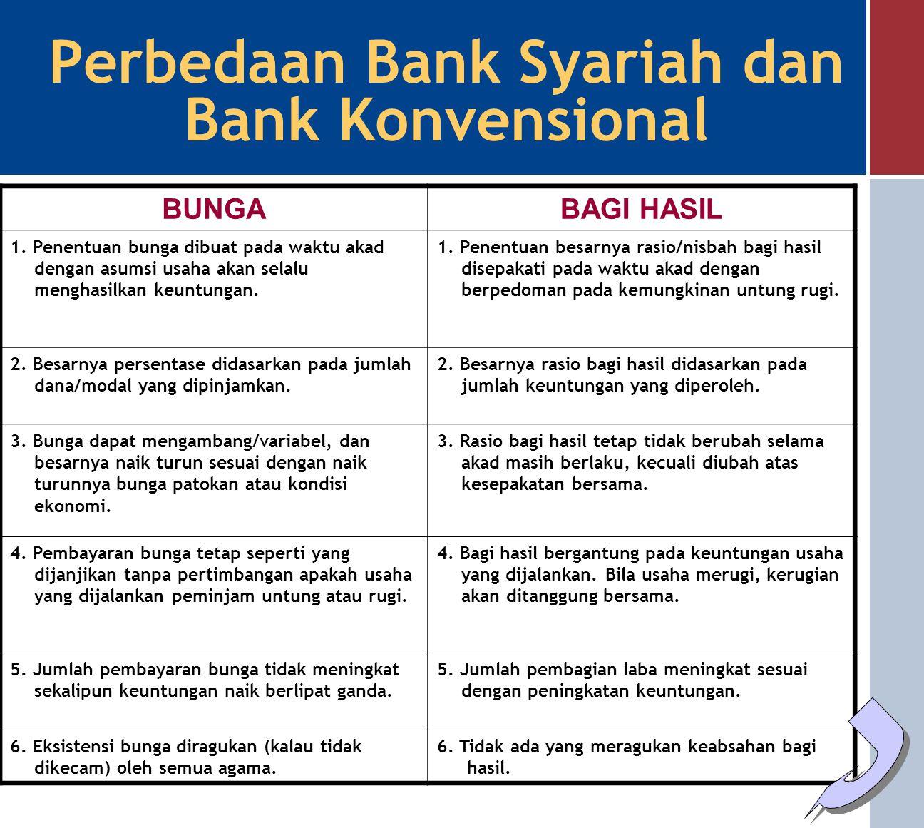 Prinsip-prinsip Dasar NILAI-NILAI MIKRO 1.Shiddiq (Benar dan Jujur) Memastikan bahwa pengelolaan bank syariah dilakukan dengan moralitas yang menjunju