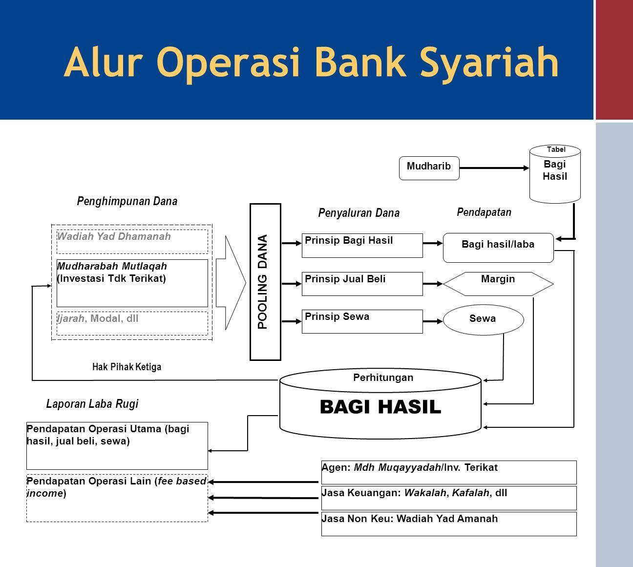 Perbedaan Bank Syariah dan Bank Konvensional BUNGABAGI HASIL 1. Penentuan bunga dibuat pada waktu akad dengan asumsi usaha akan selalu menghasilkan ke