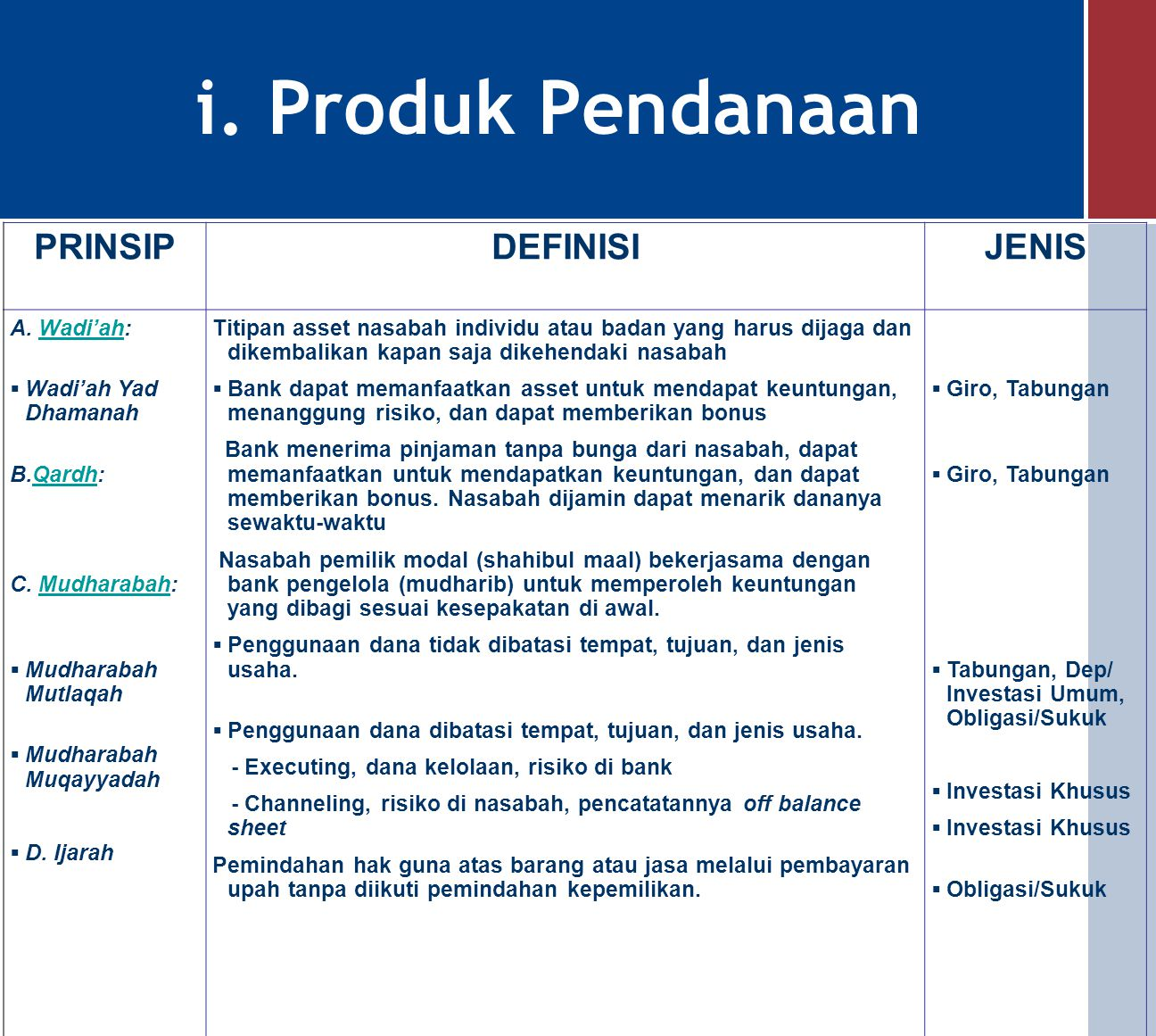 Alur Operasi Bank Syariah Wadiah Yad Dhamanah Mudharabah Mutlaqah (Investasi Tdk Terikat) Ijarah, Modal, dll Prinsip Bagi Hasil Prinsip Jual Beli Prin