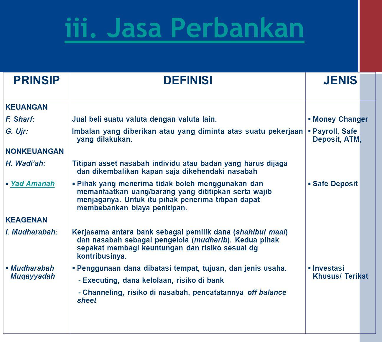iii. Jasa Perbankan PRINSIPDEFINISIJENIS KEUANGAN A. Wakalah:Wakalah B. Kafalah:Kafalah C. Hawalah:Hawalah D. Rahn:Rahn E. Qardh:Qardh (Deputyship),ad