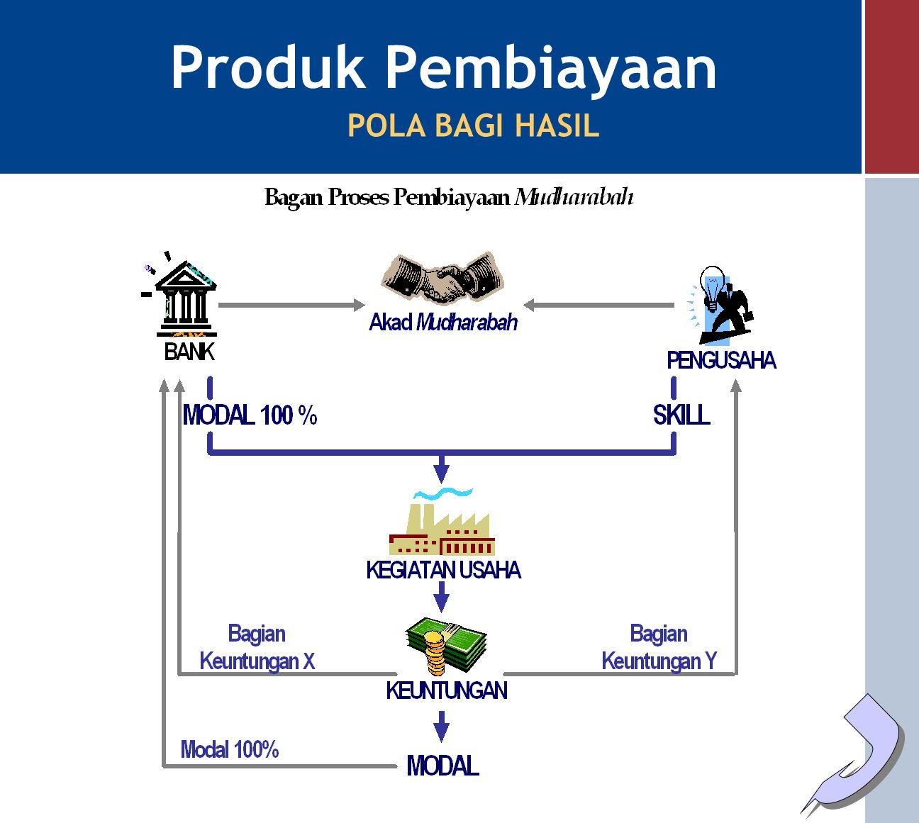 Skema Investasi Mudharabah Produk Pendanaan