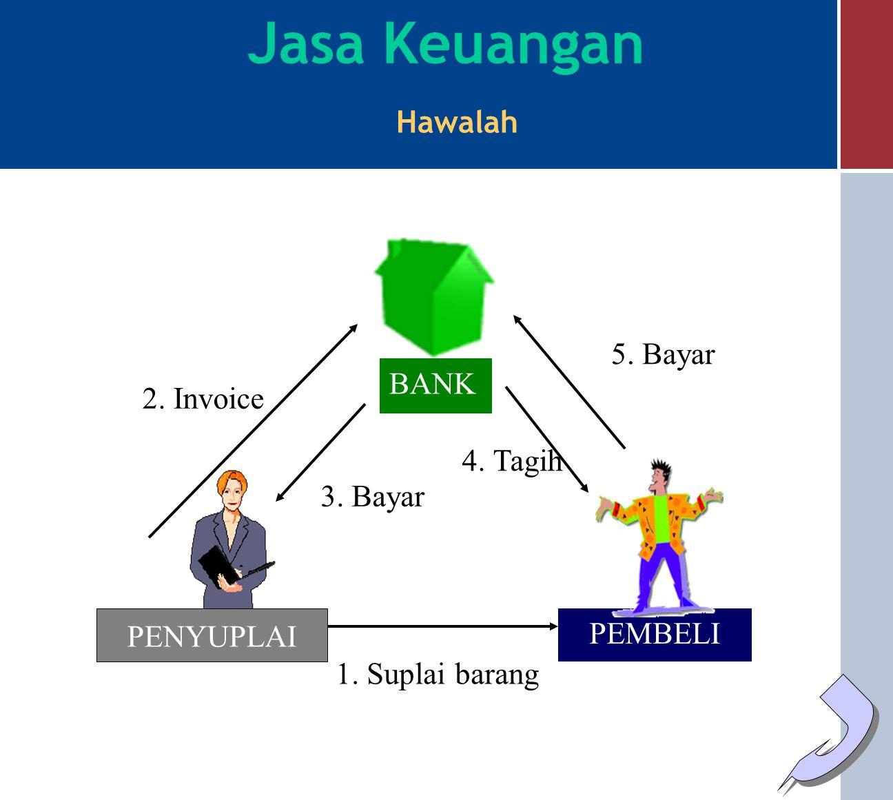 BANK NASABAH Penanggung Ditanggung Tertanggung Jasa Objek Jasa Keuangan Kafalah