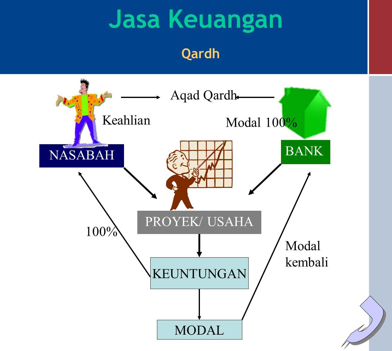 BANK NASABAH JAMINAN/BARANG YG DIGADAIKAN Menggadaikan barang Pinjaman/Pembiayaan Jasa Keuangan Rahn