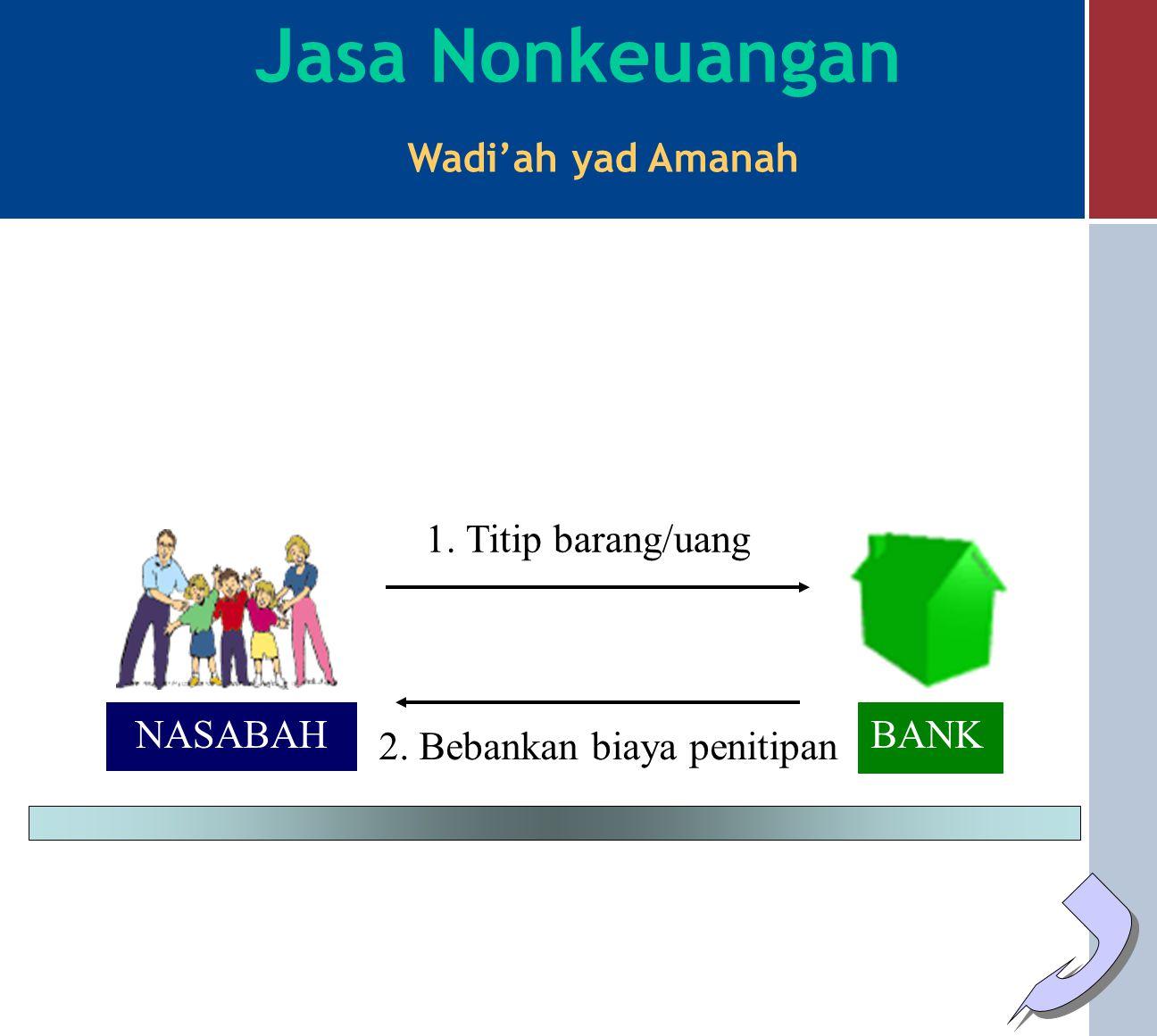 NASABAH BANK PROYEK/ USAHA KEUNTUNGAN Keahlian Modal 100% MODAL Modal kembali Aqad Qardh 100% Jasa Keuangan Qardh