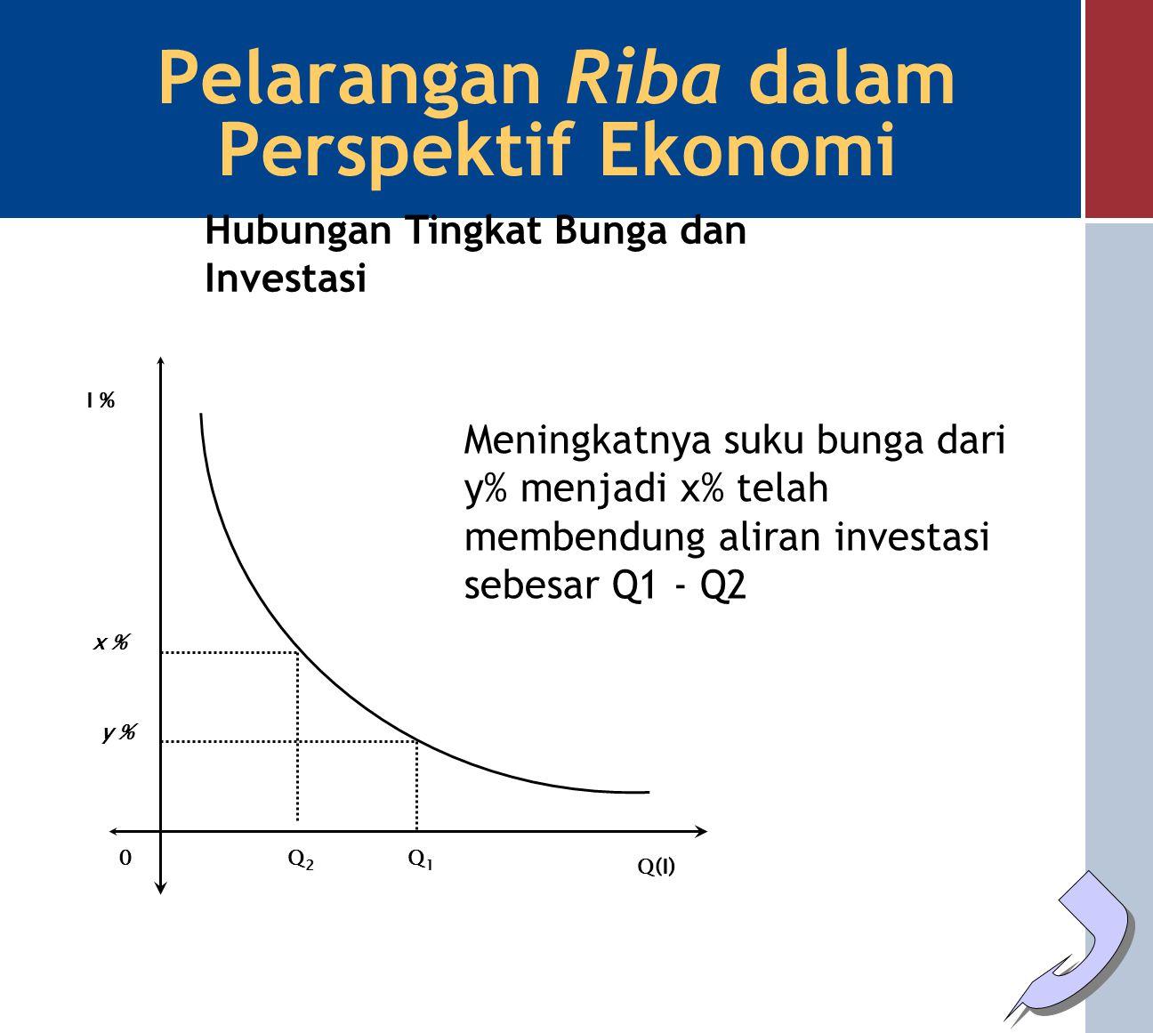 Pelarangan Riba dalam Perspektif Ekonomi laba ~ Rugi ~ 0 X % Aliran Investasi yang Terbendung (Tidak Optimal) Semakin tinggi suku bunga maka semakin besar kemungkinan aliran investasi yang terbendung