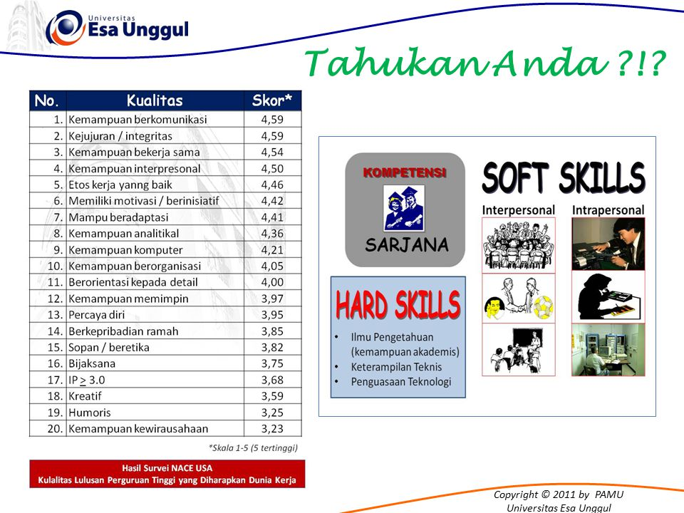 Copyright © 2011 by PAMU Universitas Esa Unggul Dimana posisi duduk anda dalam kelas .