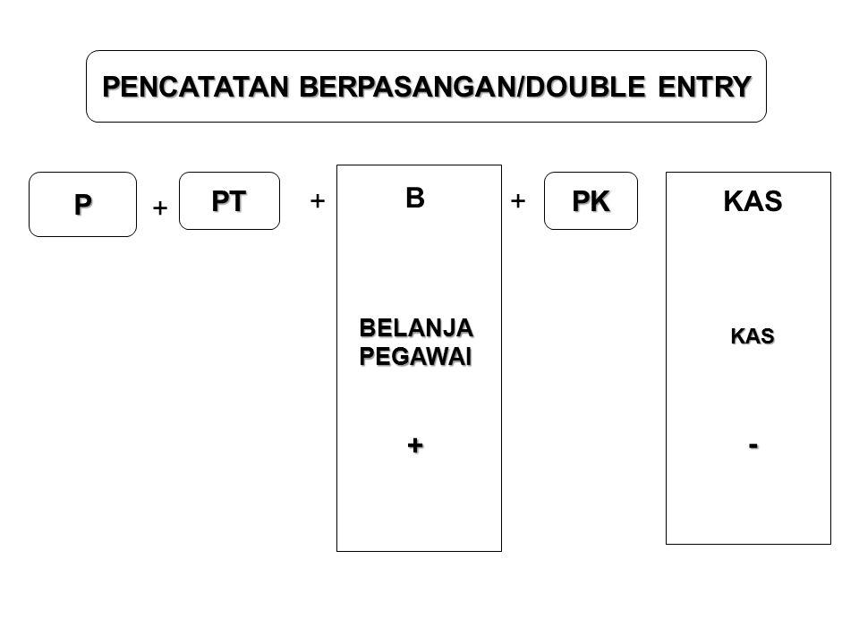 PENCATATAN BERPASANGAN/DOUBLE ENTRY P + + PT + PK KAS KAS- B BELANJAPEGAWAI+