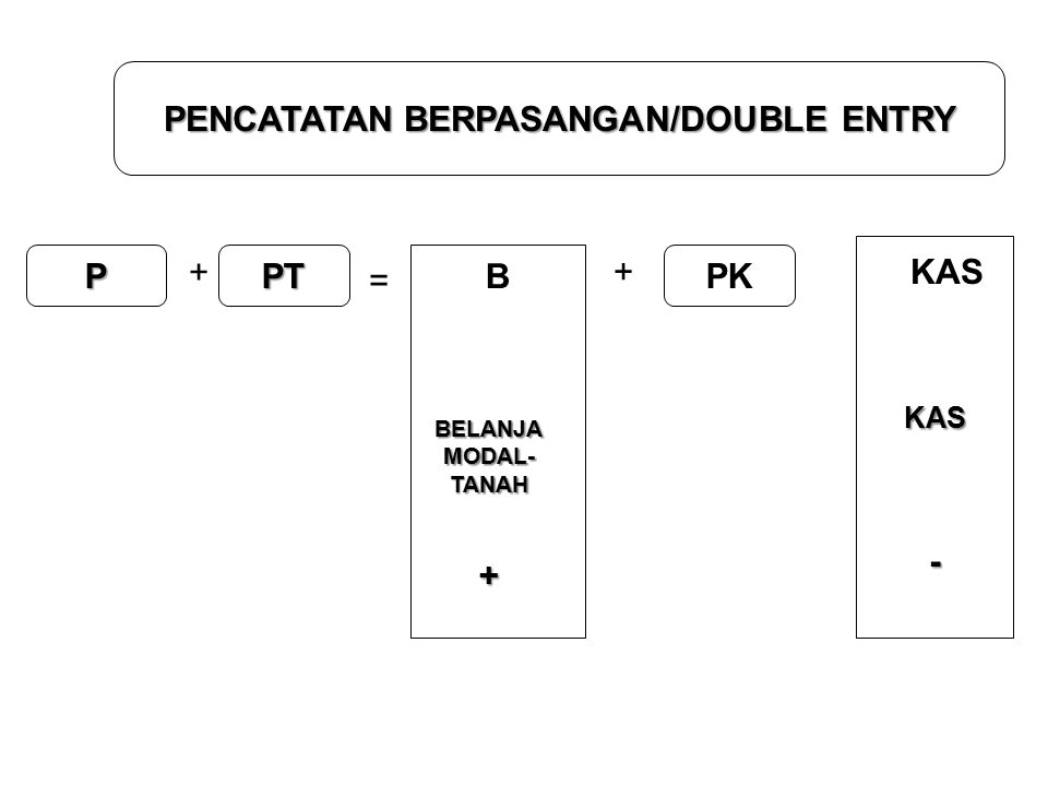 PENCATATAN BERPASANGAN/DOUBLE ENTRY P + PT = + PK B BELANJA MODAL- TANAH+ KAS KAS-