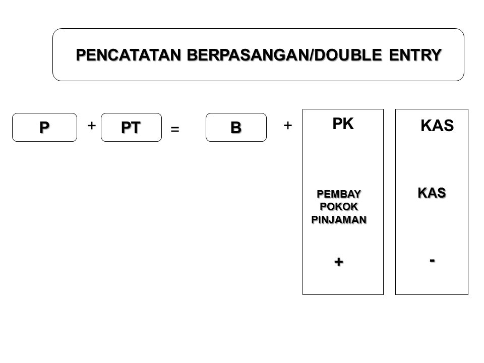 PENCATATAN BERPASANGAN/DOUBLE ENTRY P + PT = + B KAS KAS- PK PEMBAYPOKOKPINJAMAN+