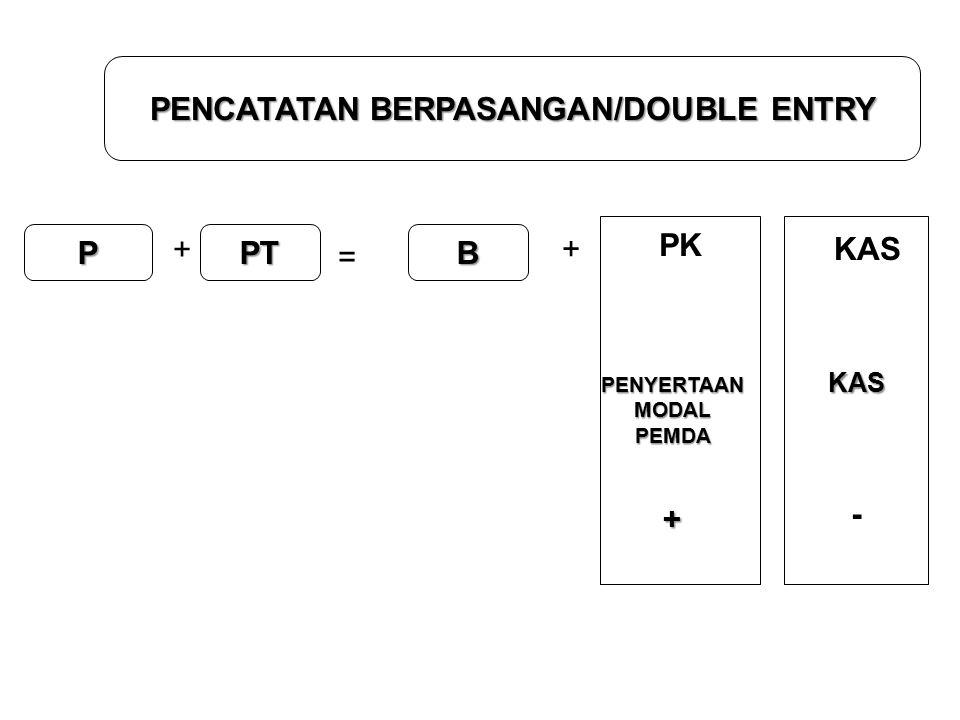 PENCATATAN BERPASANGAN/DOUBLE ENTRY P + PT = + B KAS KAS - PK PENYERTAANMODALPEMDA+