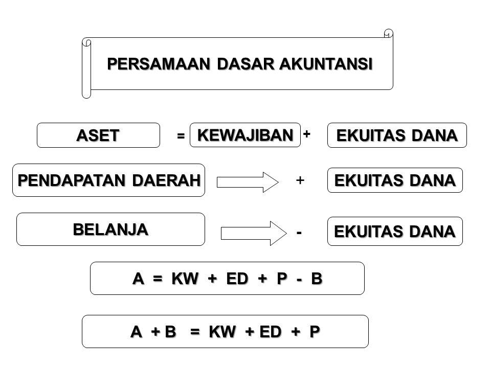 PERSAMAAN DASAR AKUNTANSI ASET = KEWAJIBAN + EKUITAS DANA PENDAPATAN DAERAH BELANJA + EKUITAS DANA - A = KW + ED + P - B A + B = KW + ED + P
