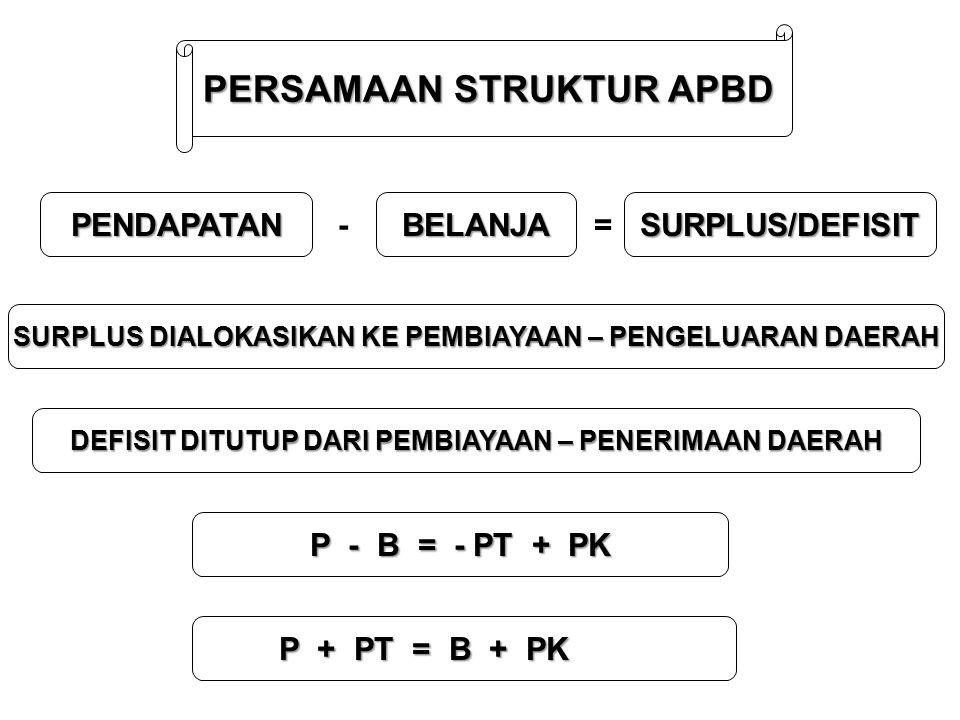 PERSAMAAN STRUKTUR APBD PENDAPATAN - BELANJA = SURPLUS/DEFISIT SURPLUS DIALOKASIKAN KE PEMBIAYAAN – PENGELUARAN DAERAH DEFISIT DITUTUP DARI PEMBIAYAAN – PENERIMAAN DAERAH P - B = - PT + PK P + PT = B + PK