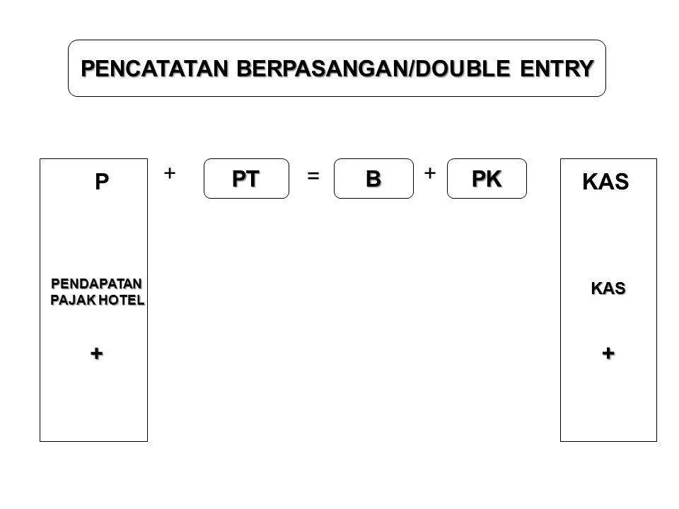 PENCATATAN BERPASANGAN/DOUBLE ENTRY + PT = B + PK PKAS PENDAPATAN PAJAK HOTEL + KAS+